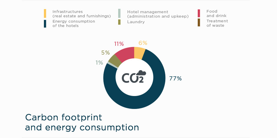 diagramme-carbon-footprint