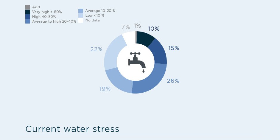 diagramme-water-stress